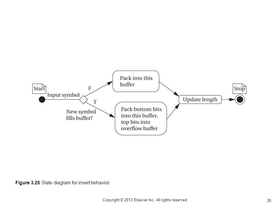 26 Copyright © 2013 Elsevier Inc. All rights reserved. Figure 3.25 State diagram for insert behavior.