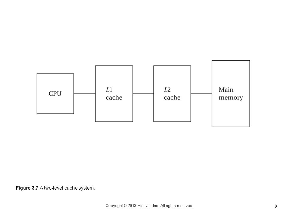 8 Copyright © 2013 Elsevier Inc. All rights reserved. Figure 3.7 A two-level cache system.