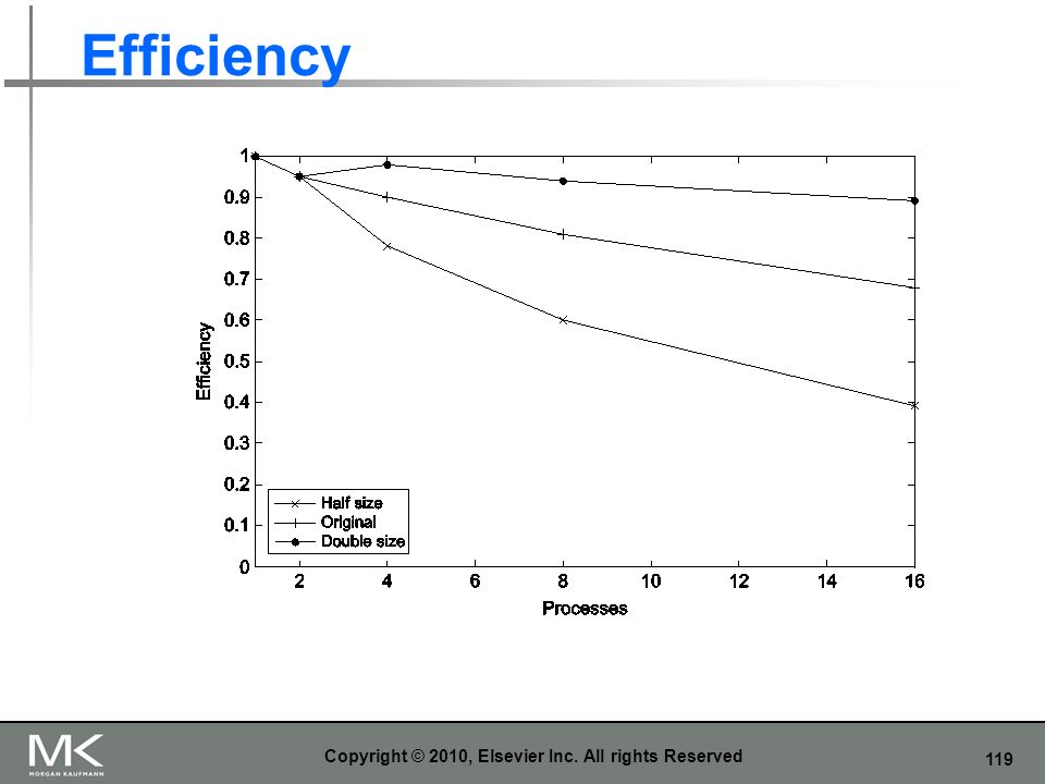 119 Efficiency Copyright © 2010, Elsevier Inc. All rights Reserved