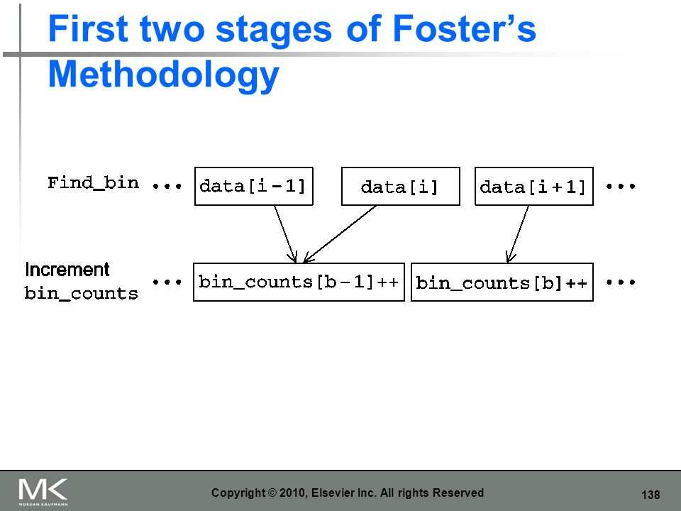 138 First two stages of Fosters Methodology Copyright © 2010, Elsevier Inc. All rights Reserved