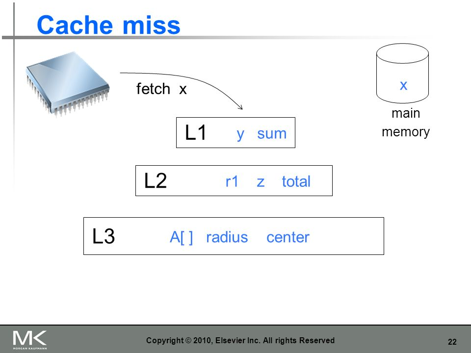 22 Cache miss Copyright © 2010, Elsevier Inc. All rights Reserved L1 L2 L3 y sum r1 z total A[ ] radius center fetch x x main memory