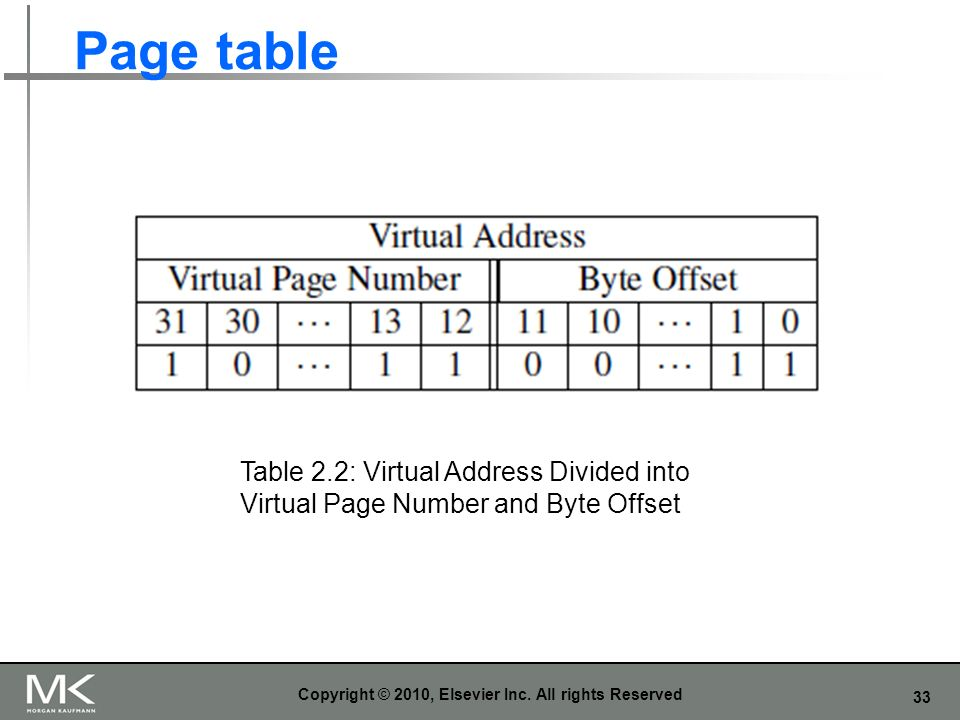 33 Page table Copyright © 2010, Elsevier Inc. All rights Reserved Table 2.2: Virtual Address Divided into Virtual Page Number and Byte Offset