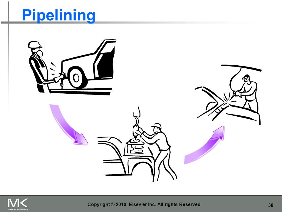 38 Pipelining Copyright © 2010, Elsevier Inc. All rights Reserved
