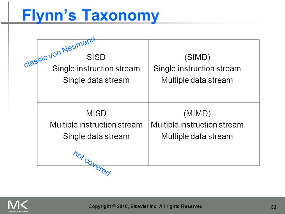 53 Flynns Taxonomy Copyright © 2010, Elsevier Inc. All rights Reserved SISD Single instruction stream Single data stream (SIMD) Single instruction str