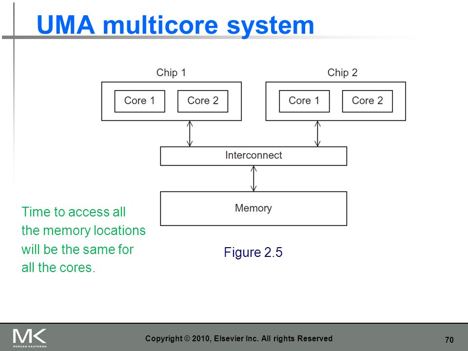 70 UMA multicore system Copyright © 2010, Elsevier Inc. All rights Reserved Figure 2.5 Time to access all the memory locations will be the same for al