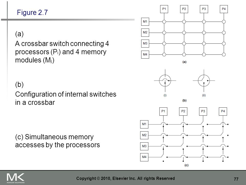77 Copyright © 2010, Elsevier Inc. All rights Reserved Figure 2.7 (a) A crossbar switch connecting 4 processors (P i ) and 4 memory modules (M j ) (b)