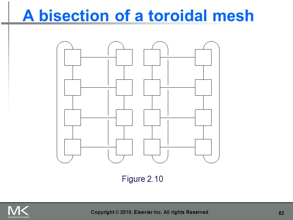 82 A bisection of a toroidal mesh Copyright © 2010, Elsevier Inc. All rights Reserved Figure 2.10