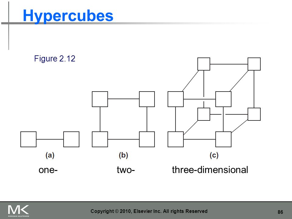 86 Hypercubes Copyright © 2010, Elsevier Inc. All rights Reserved Figure 2.12 one-three-dimensionaltwo-