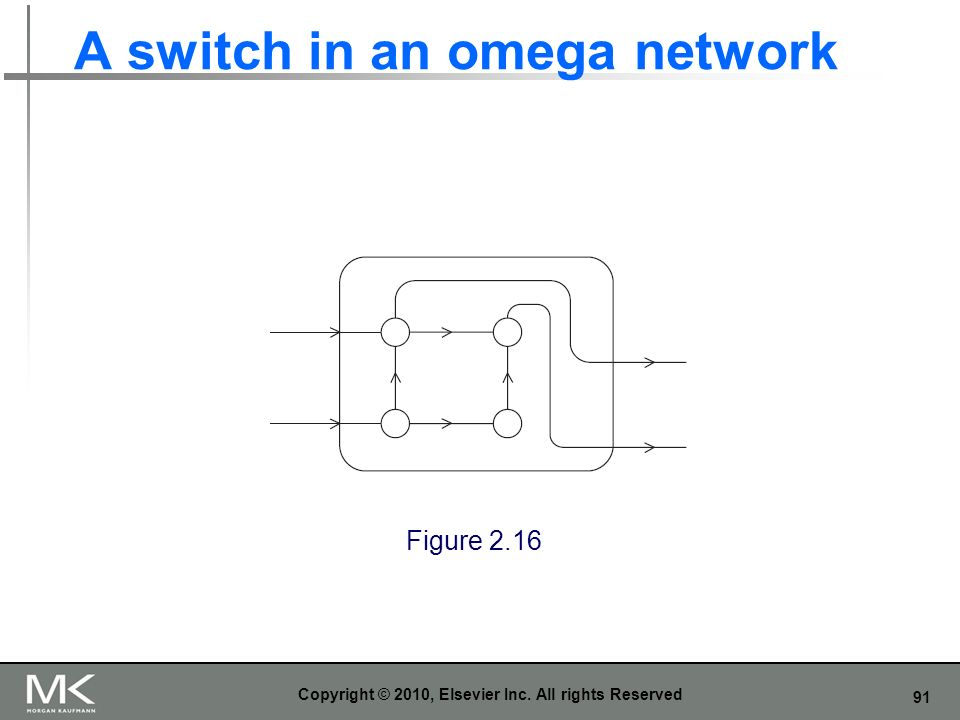 91 A switch in an omega network Copyright © 2010, Elsevier Inc. All rights Reserved Figure 2.16