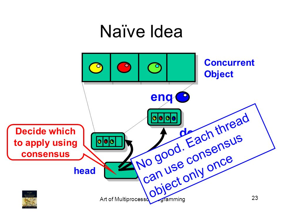 head Naïve Idea deq Concurrent Object ? enq Decide which to apply using consensus 23 Art of Multiprocessor Programming No good. Each thread can use co