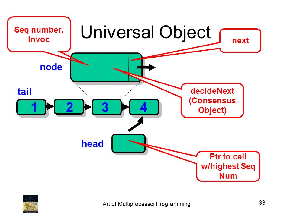 Universal Object head 123 decideNext (Consensus Object) Ptr to cell w/highest Seq Num Seq number, Invoc tail node next 4 38 Art of Multiprocessor Prog