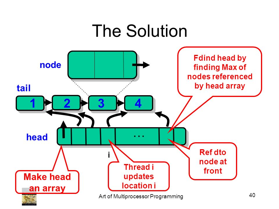 … The Solution head 123 tail node i 4 Make head an array Ref dto node at front Thread i updates location i Fdind head by finding Max of nodes referenc