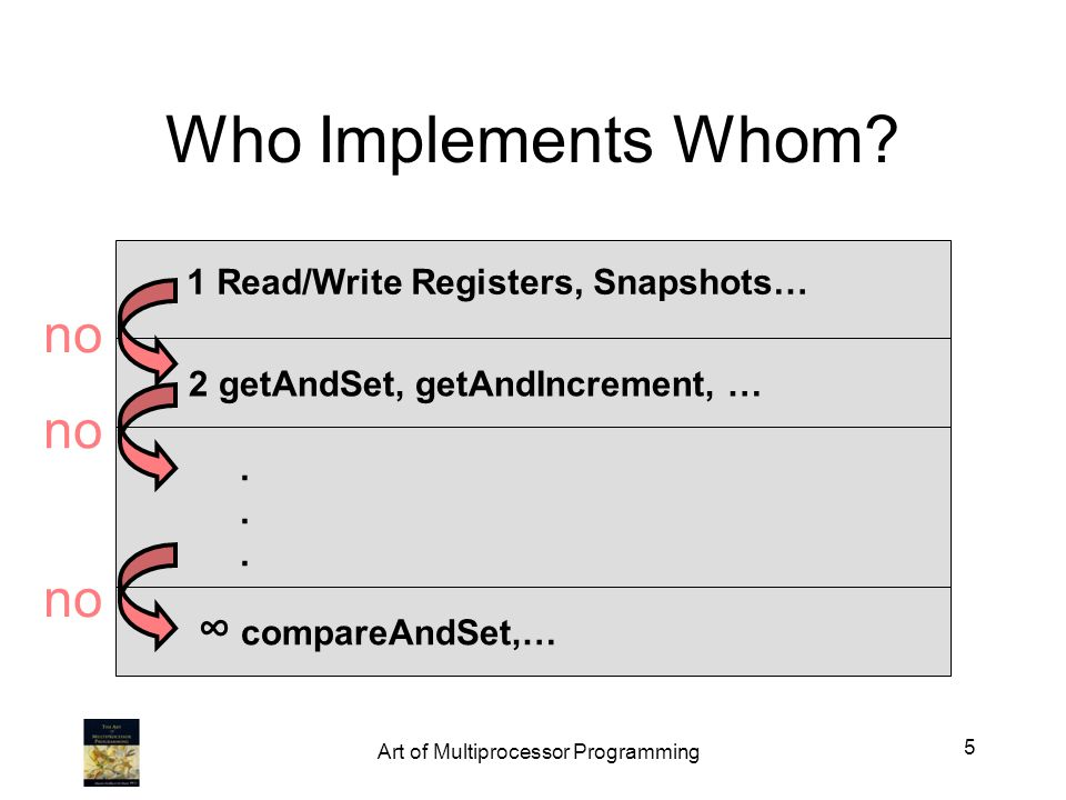 Who Implements Whom? 1 Read/Write Registers, Snapshots… 2 getAndSet, getAndIncrement, … compareAndSet,…...... no 5 Art of Multiprocessor Programming