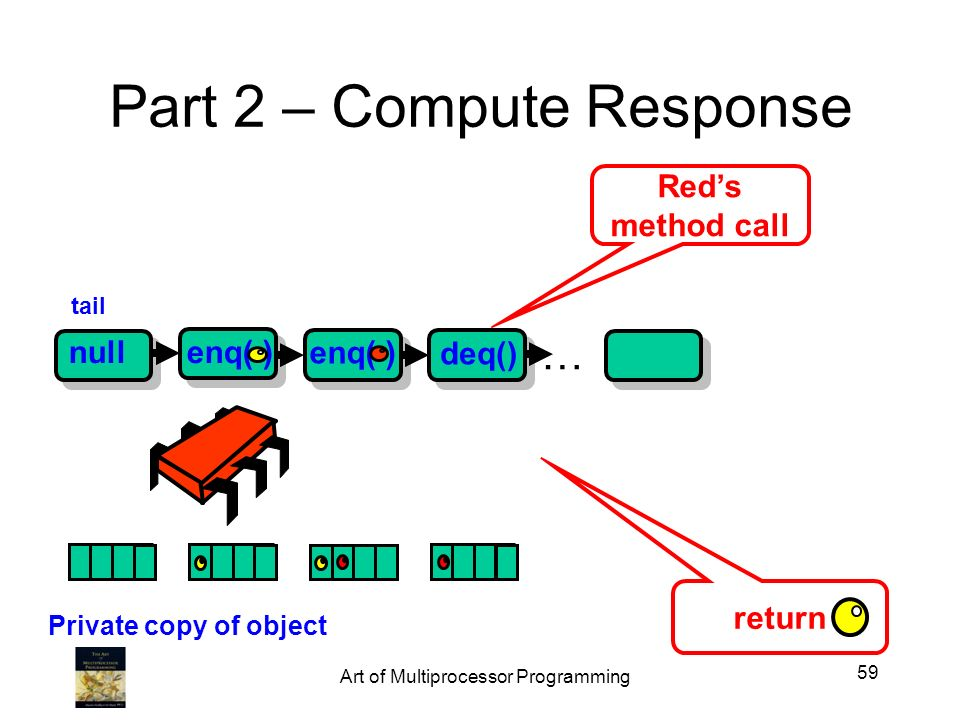 Part 2 – Compute Response nullenq( ) tail Reds method call … deq() enq( ) return Private copy of object 59 Art of Multiprocessor Programming