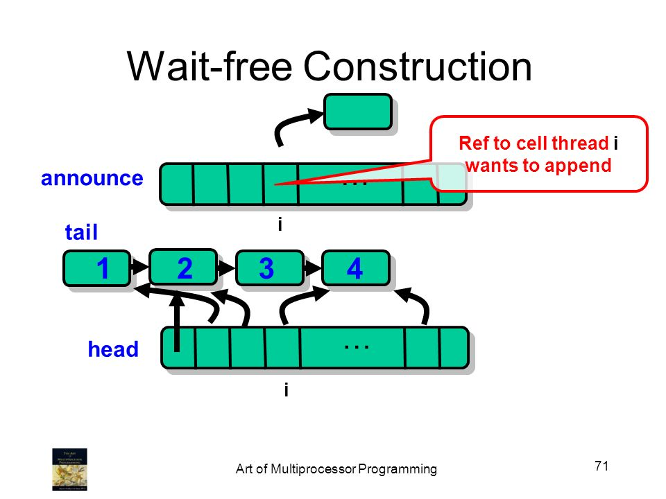 … … Wait-free Construction head 123 tail i 4 announce Ref to cell thread i wants to append i 71 Art of Multiprocessor Programming