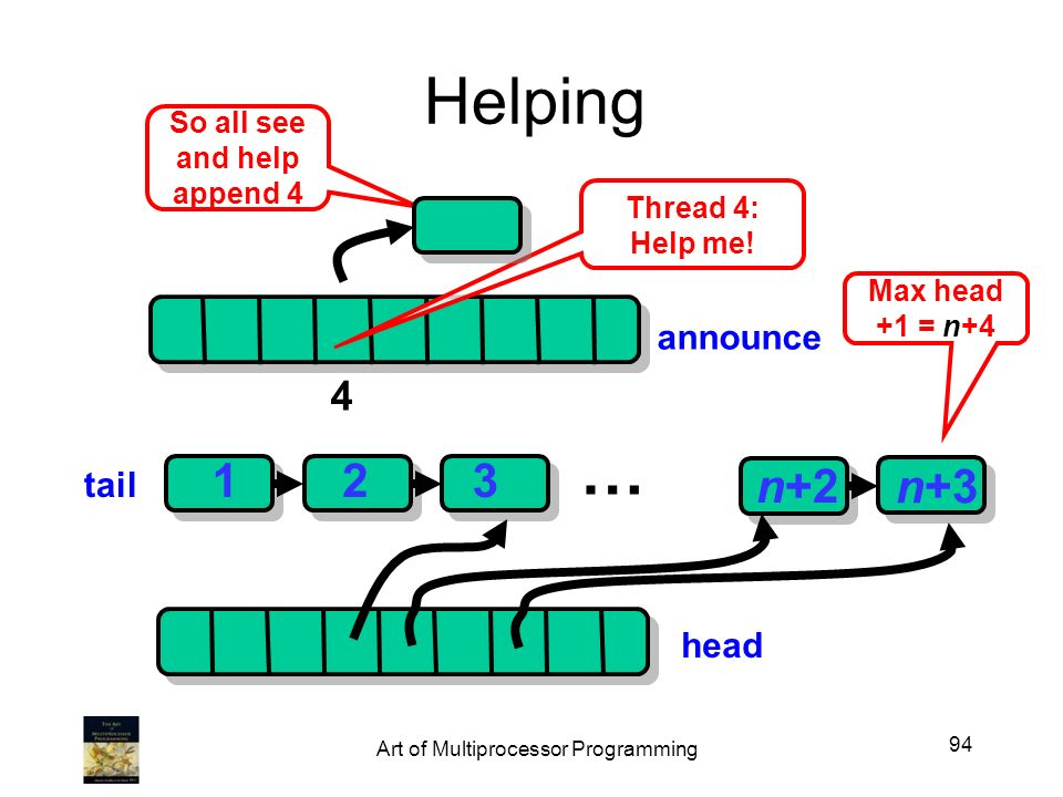 Helping head 123 Max head +1 = n+4 n+2 n+3 … announce Thread 4: Help me.