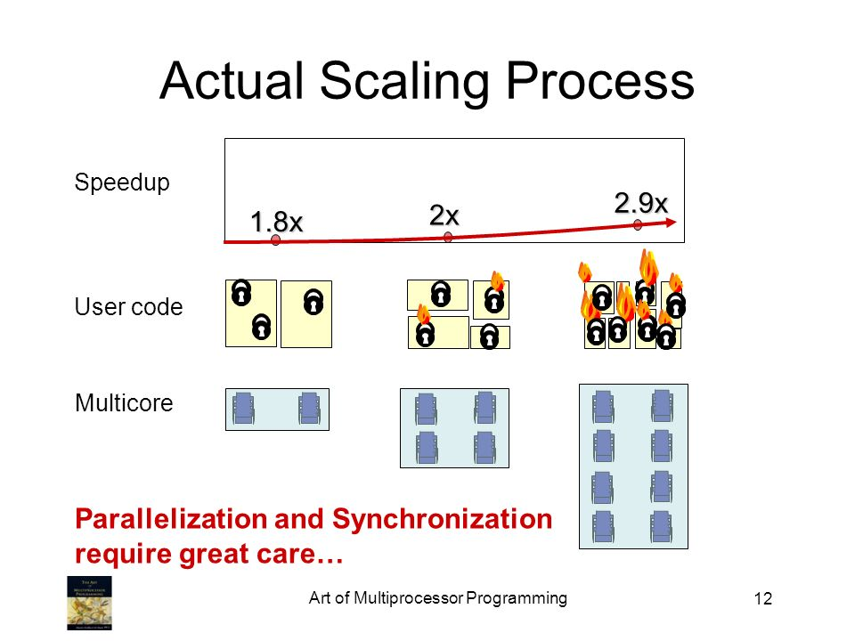 Actual Scaling Process Art of Multiprocessor Programming x 2x 2.9x User code Multicore Speedup Parallelization and Synchronization require great care…