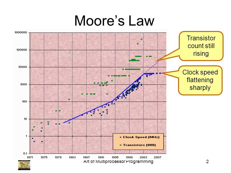 Moores Law (in practice) Art of Multiprocessor Programming3