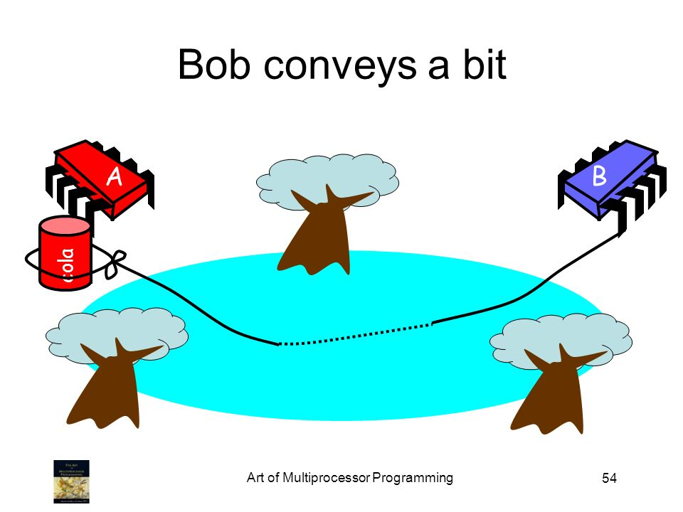 54 Bob conveys a bit AB cola Art of Multiprocessor Programming