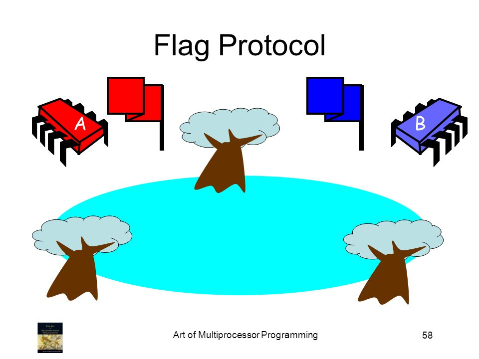 58 Flag Protocol AB Art of Multiprocessor Programming