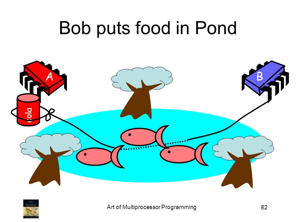 82 Bob puts food in Pond AB cola Art of Multiprocessor Programming