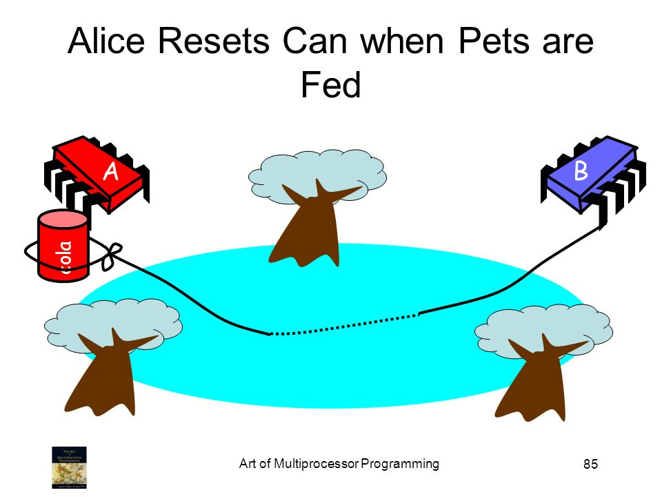 85 Alice Resets Can when Pets are Fed AB cola Art of Multiprocessor Programming