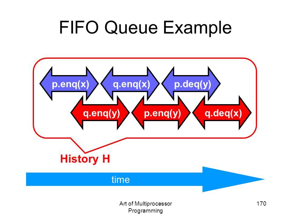 Art of Multiprocessor Programming 170 FIFO Queue Example time p.enq(x)p.deq(y)q.enq(x) q.enq(y)q.deq(x)p.enq(y) History H time