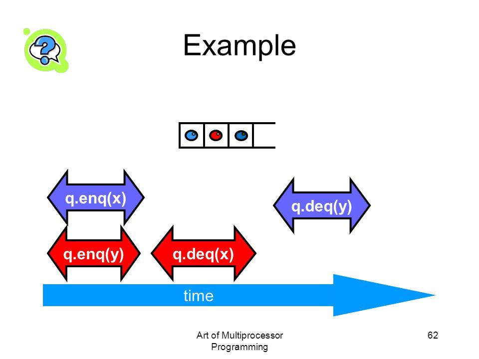 Art of Multiprocessor Programming 62 Example time q.enq(x) q.enq(y)q.deq(x) q.deq(y) time