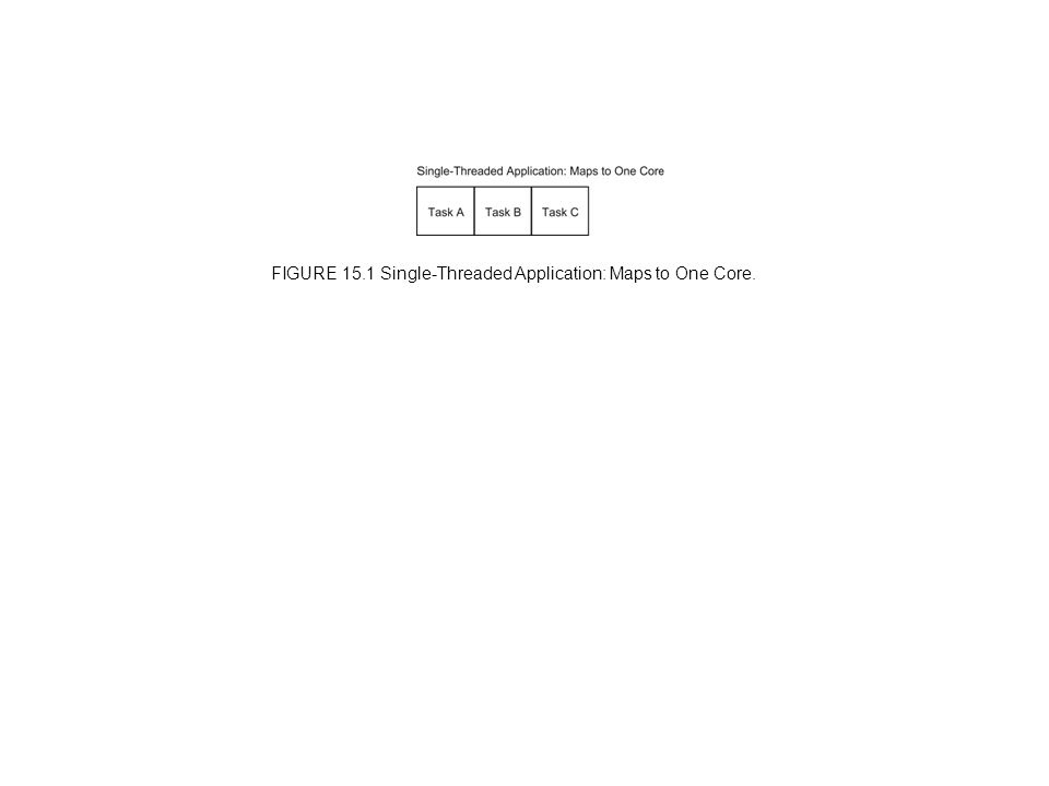 FIGURE 15.1 Single-Threaded Application: Maps to One Core.