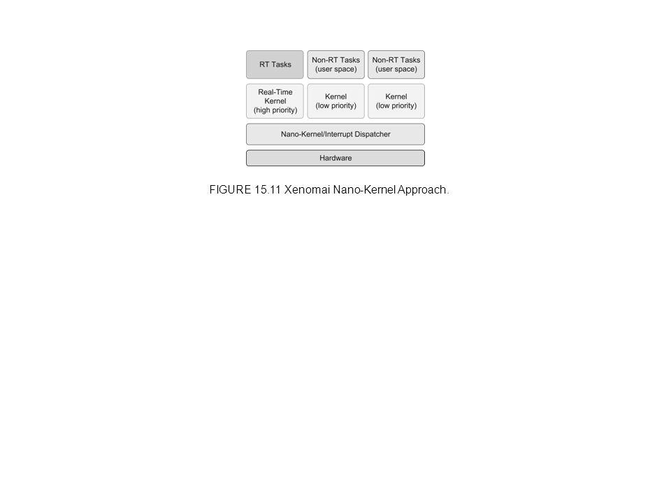 FIGURE 15.11 Xenomai Nano-Kernel Approach.