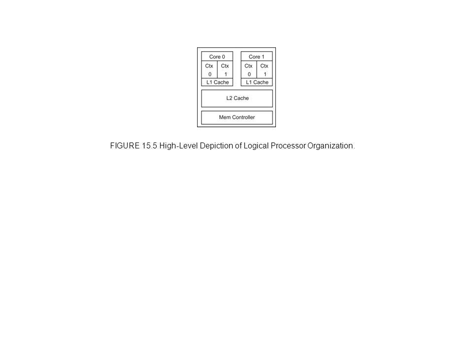 FIGURE 15.5 High-Level Depiction of Logical Processor Organization.
