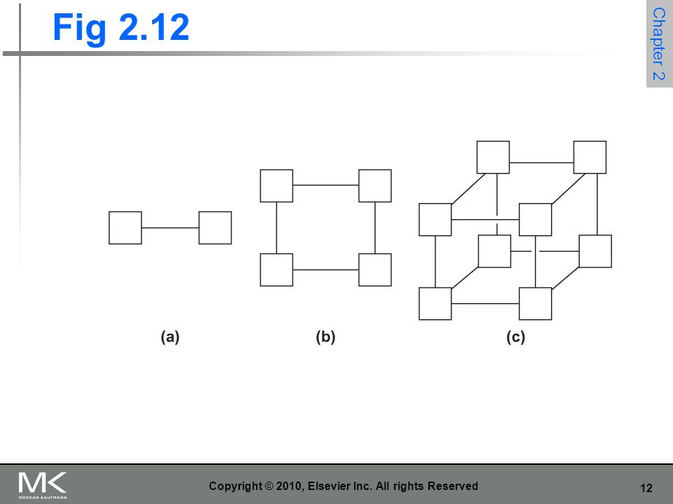 12 Copyright © 2010, Elsevier Inc. All rights Reserved Fig 2.12 Chapter 2