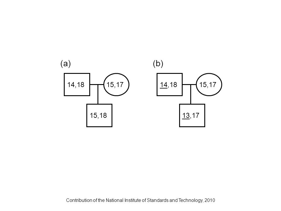 Contribution of the National Institute of Standards and Technology, 2010 14,18 (a)(b) 15,18 15,1714,18 13,17 15,17