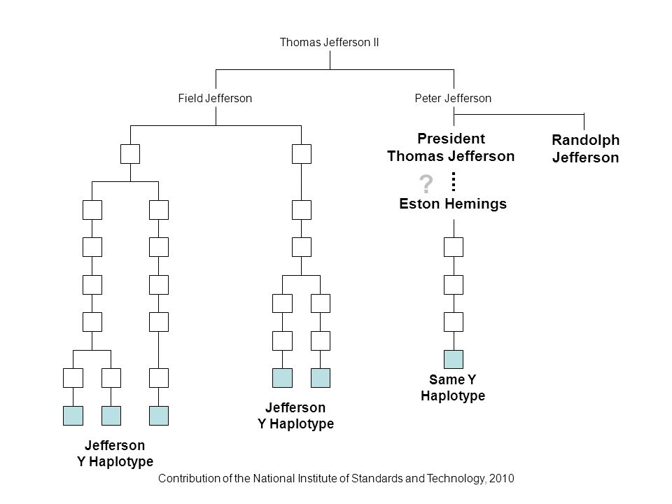 Contribution of the National Institute of Standards and Technology, 2010 Thomas Jefferson II Field JeffersonPeter Jefferson President Thomas Jefferson