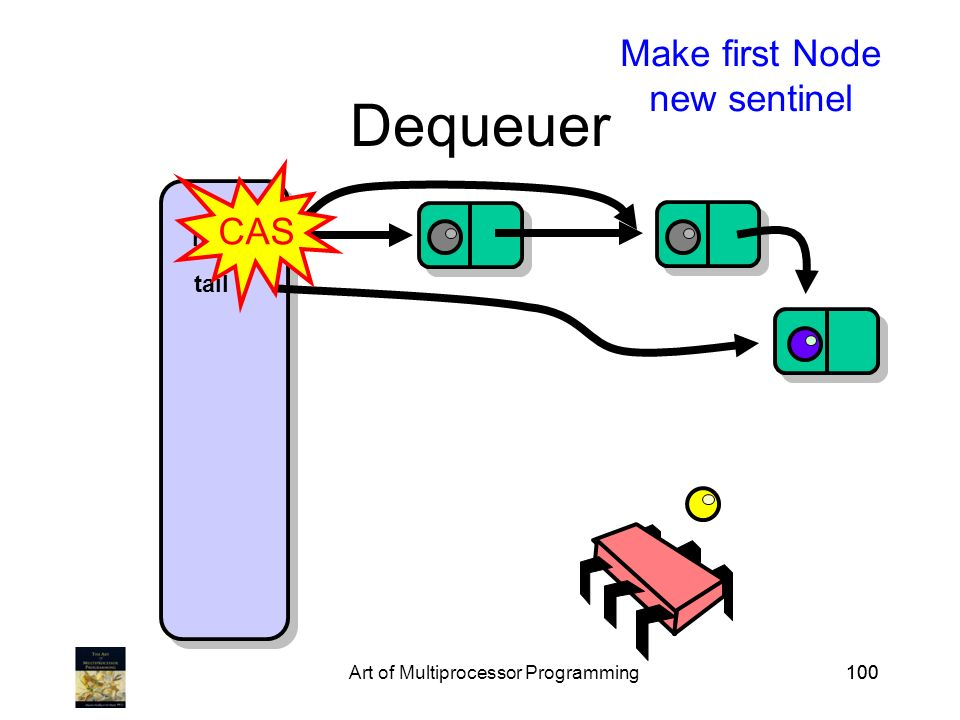 Art of Multiprocessor Programming100 Dequeuer head tail Make first Node new sentinel CAS