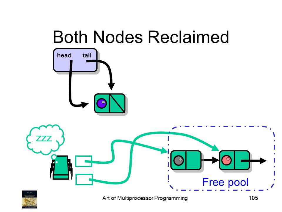 Art of Multiprocessor Programming105 Both Nodes Reclaimed Free pool zzz headtail