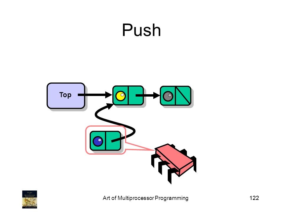 Art of Multiprocessor Programming122 Push Top