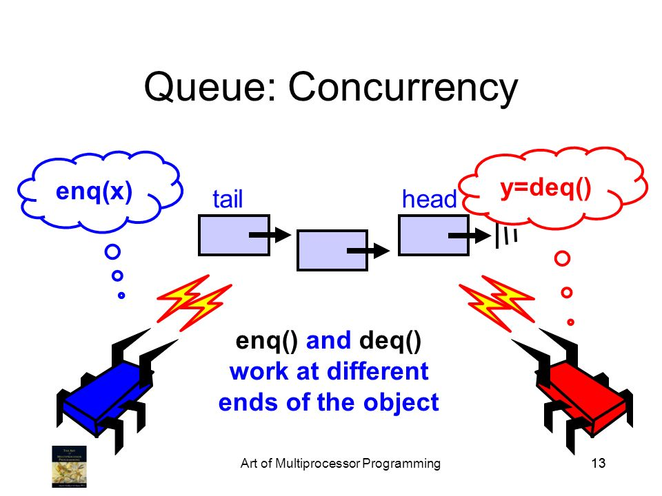 Art of Multiprocessor Programming13 Queue: Concurrency enq(x) y=deq() enq() and deq() work at different ends of the object tailhead