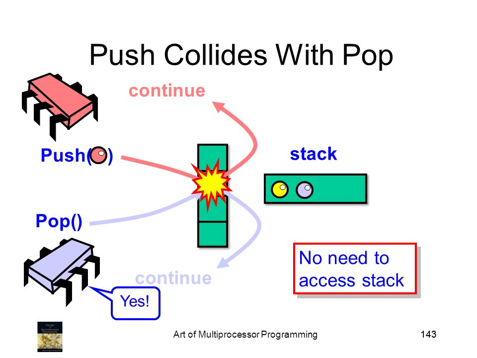 Art of Multiprocessor Programming143 Push Collides With Pop Push( ) Pop() stack continue No need to access stack No need to access stack Yes!