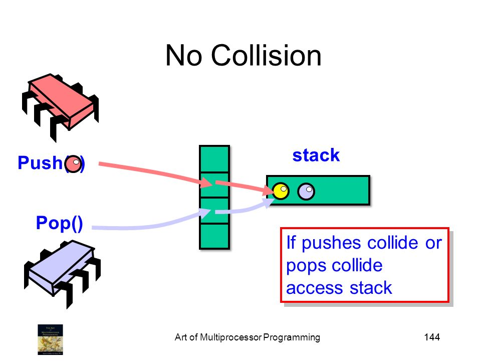 Art of Multiprocessor Programming144 No Collision Push( ) Pop() stack If no collision, access stack If no collision, access stack If pushes collide or pops collide access stack