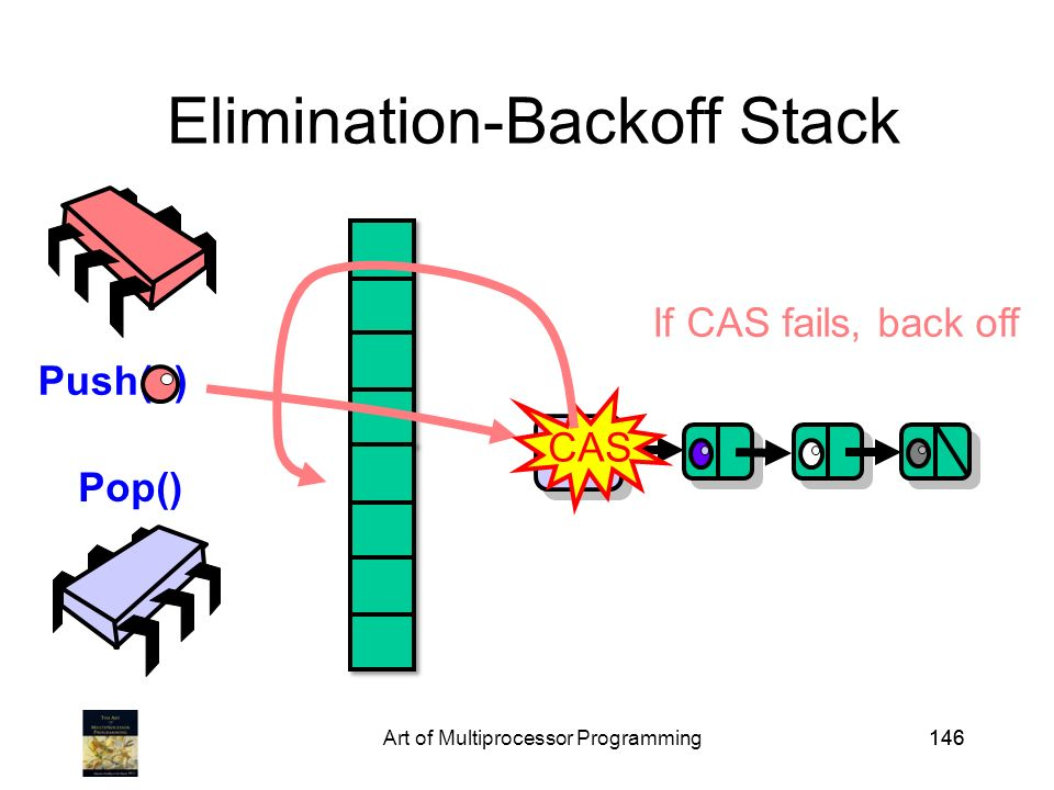 Art of Multiprocessor Programming146 Elimination-Backoff Stack Push( ) Pop() Top CAS If CAS fails, back off