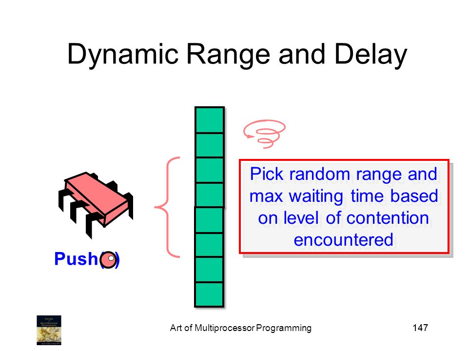 Art of Multiprocessor Programming147 Dynamic Range and Delay Push( ) Pick random range and max waiting time based on level of contention encountered