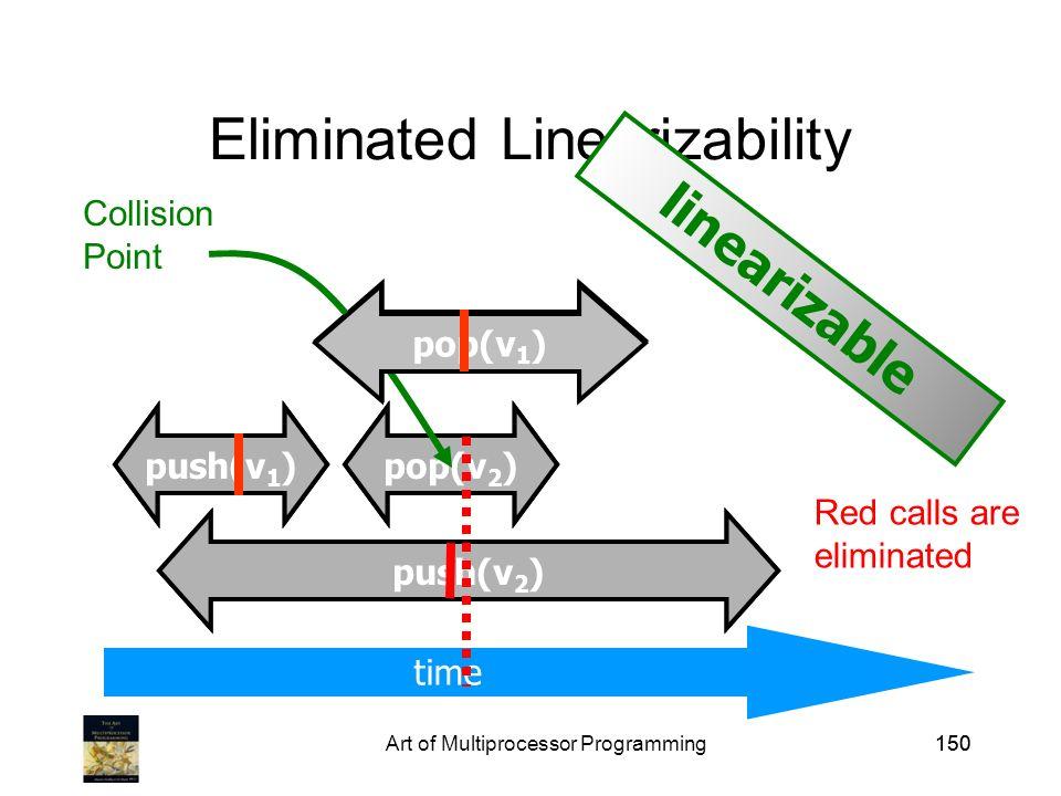 Art of Multiprocessor Programming150 Eliminated Linearizability pop(v 2 )push(v 1 ) push(v 2 ) time push(v 2 ) pop(v 2 ) push(v 1 ) pop(v 1 ) Collision Point Red calls are eliminated pop(v 1 ) linearizable
