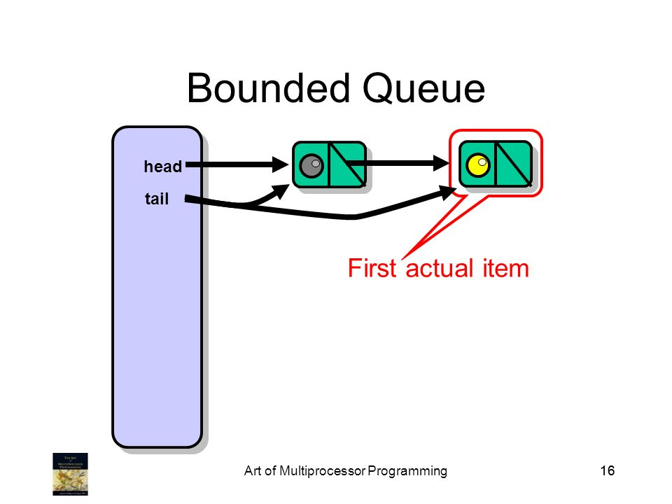 Art of Multiprocessor Programming16 Bounded Queue head tail First actual item
