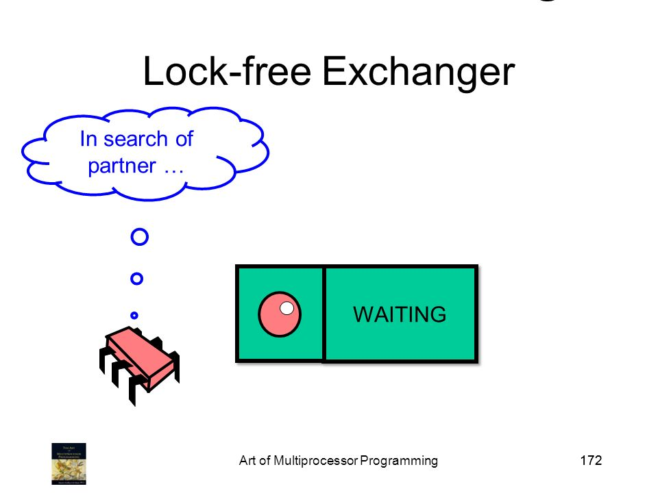 Art of Multiprocessor Programming172 Lock-free Exchanger In search of partner …