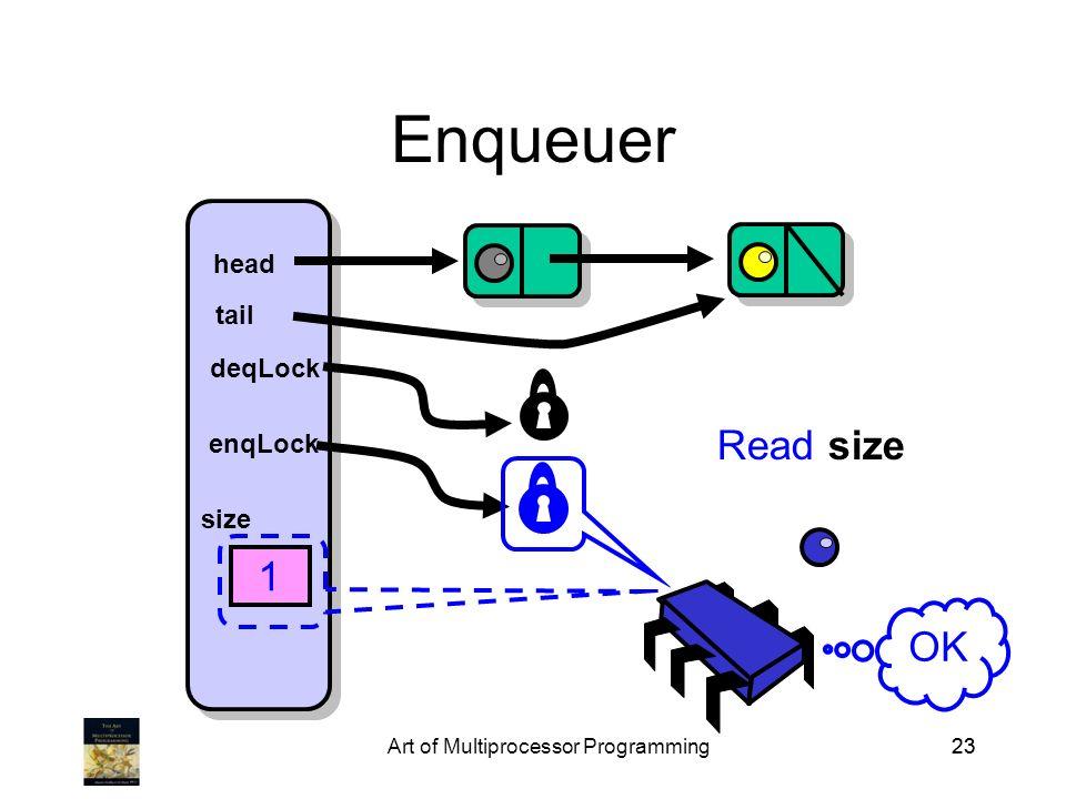 Art of Multiprocessor Programming23 Enqueuer head tail deqLock enqLock size 1 Read size OK