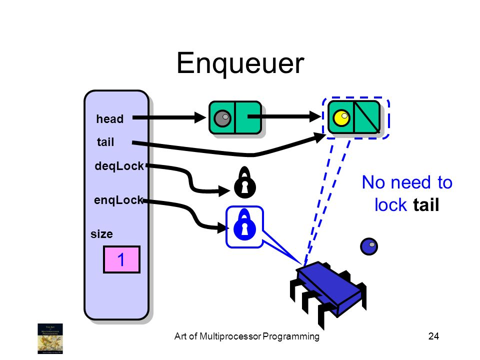 Art of Multiprocessor Programming24 Enqueuer head tail deqLock enqLock size 1 No need to lock tail
