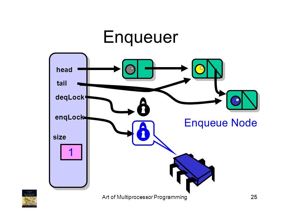 Art of Multiprocessor Programming25 Enqueuer head tail deqLock enqLock size 1 Enqueue Node
