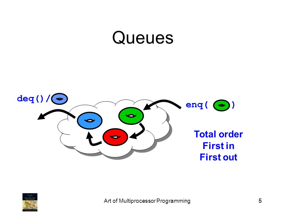 Art of Multiprocessor Programming55 Queues deq()/ enq( ) Total order First in First out