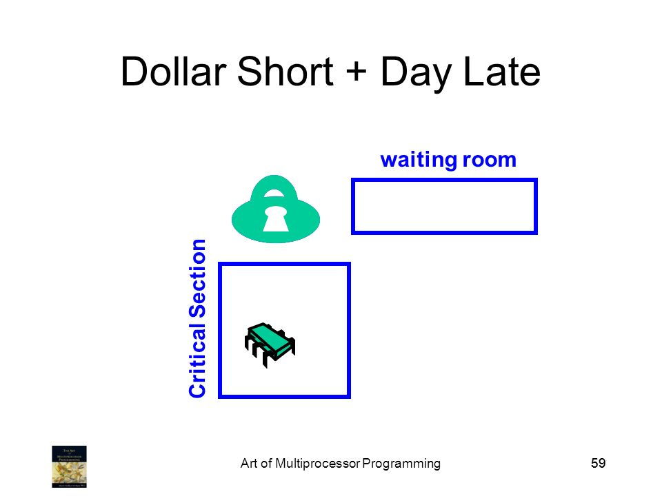 Art of Multiprocessor Programming59 Dollar Short + Day Late Critical Section waiting room